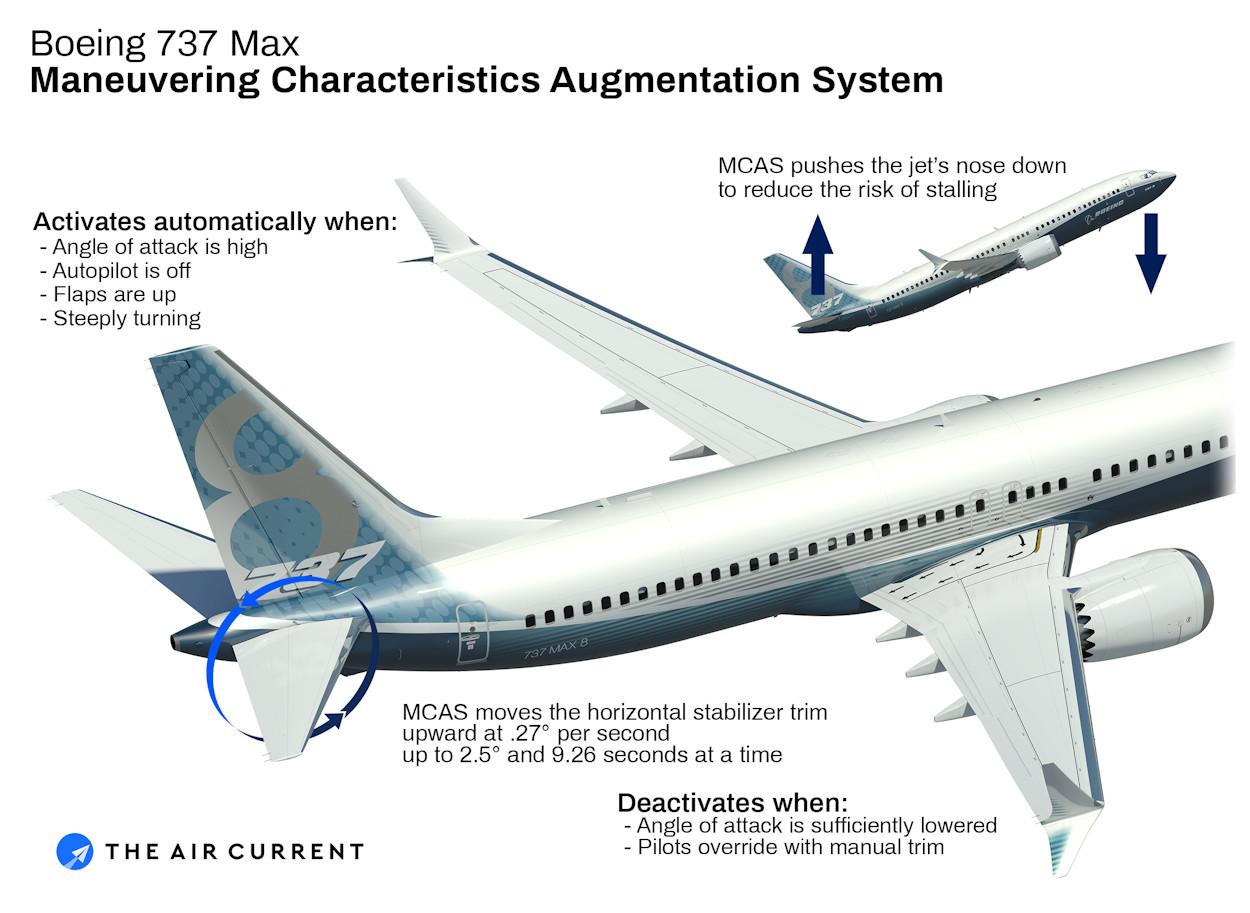 737 MAX - MCAS